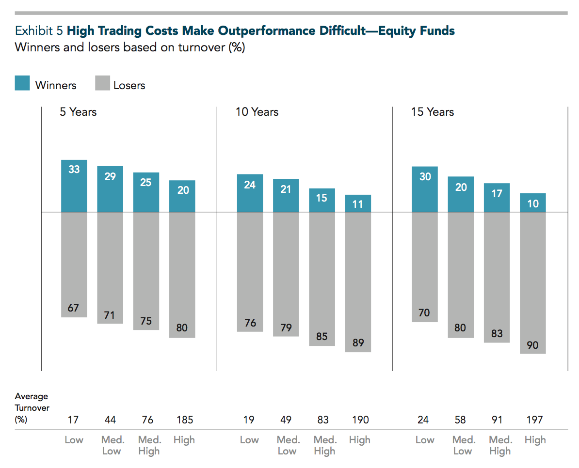 The sample includes equity funds at the beginning of the five-, 10-, and 15-year periods ending December 31, 2014. Funds are ranked by quartiles based on average turnover during the sample period, and performance is compared to their respective benchmarks. The chart shows the percentage of winner and loser funds within each turnover quartile.    Past performance is no guarantee of future results. See Data appendix for more information.