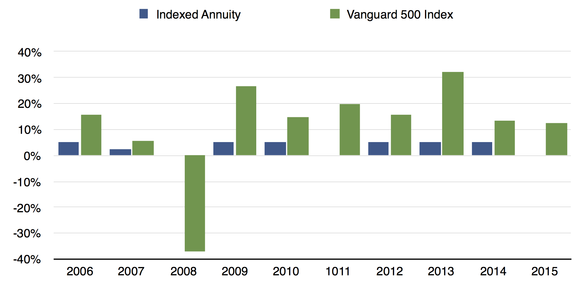 annual total returns for Vanguard Index 500 fund from Morningstar