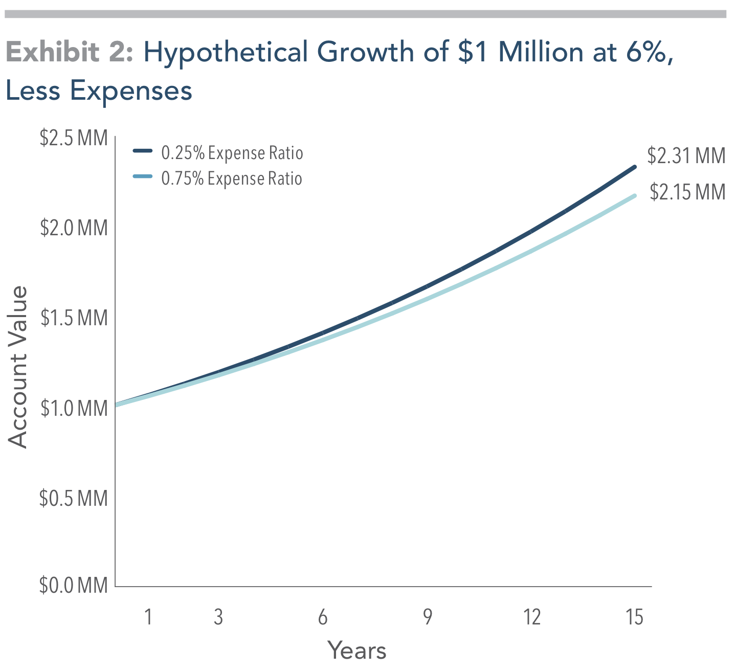 For illustrative purposes only and not representative of an actual investment. This hypothetical illustration is intended to show the potential impact of higher expense ratios and does not represent any investor's actual experience. Assumes a starting account balance of $1,000,000 and a 6% compound annual growth rate less expense ratios of 0.25% and 0.75% applied over a 15-year time horizon. Taxes and other potential costs are not reflected. Actual results may vary significantly. Changing the assumptions would result in different outcomes. For example, the savings and difference between the ending account balances would be lower if the starting investment amount was lower.