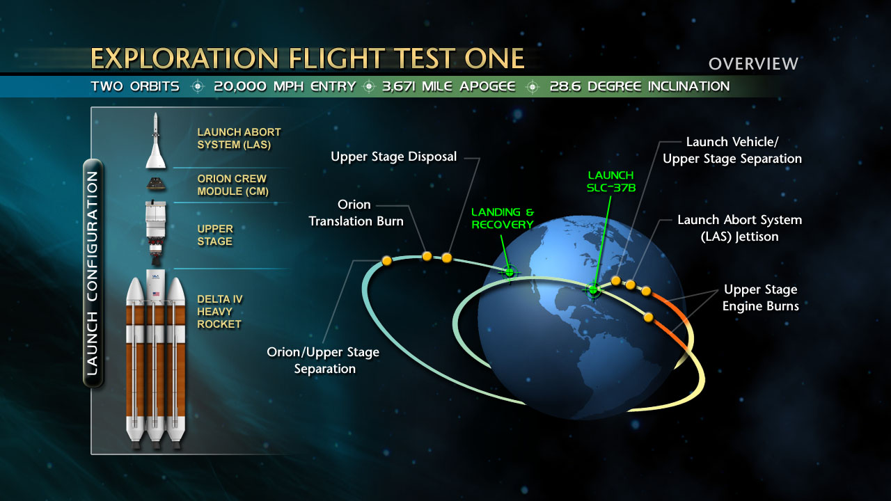 A schematic of the Dec. 4th test. Image: NASA