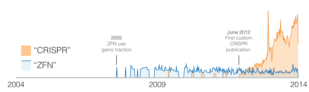 "Google Trends results for ""CRISPR"" (orange) and ""ZFN"" (blue) from 2004 to 2014. Higher y-axis value means more popular."