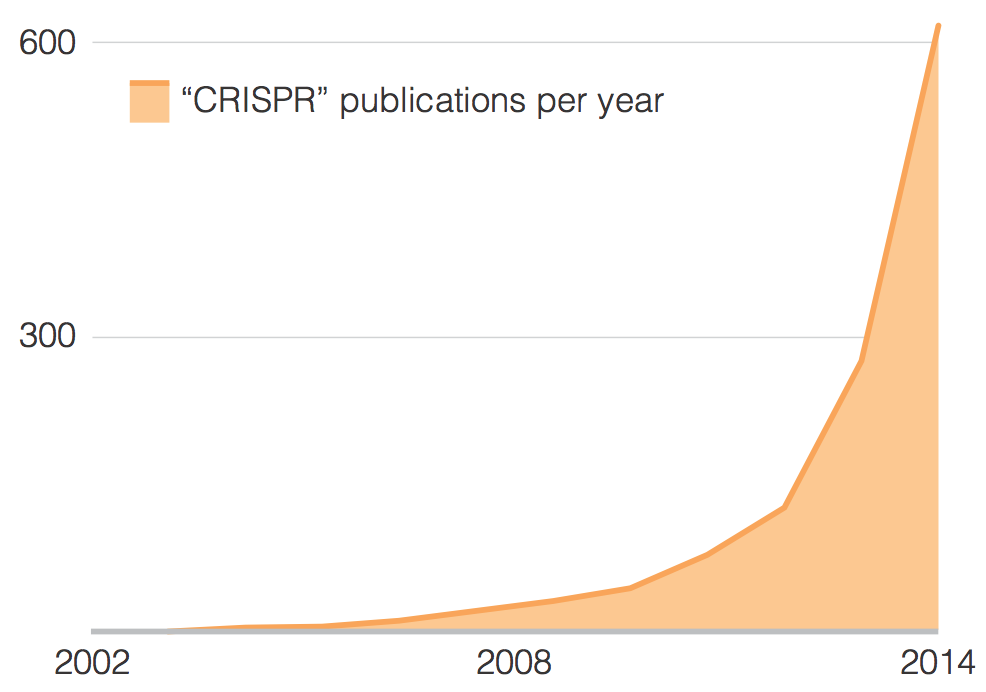 "Number of publications in PubMed with the term ""CRISPR"" from 2002 to 2014. ""ZFN"" results could not be generated because they do not reach the 1,000 publication minimum threshold."