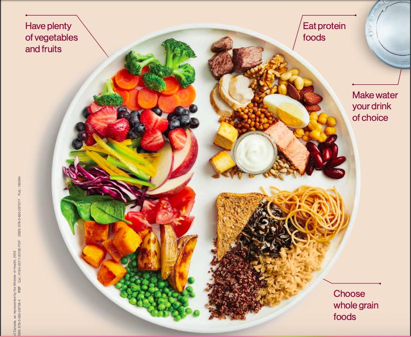 FoodGuide.png