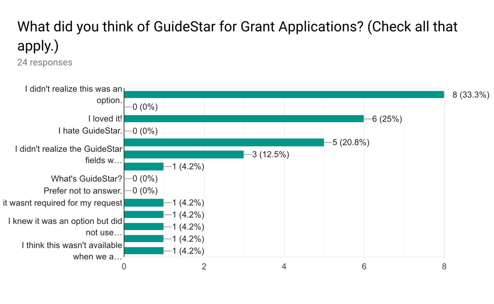 Note that Google Forms cut off the longer responses here, which originally read (in order):   I liked being able to pre-populate my answers and was then able to edit them to customize for this specific grant request.    I didn't realize the GuideStar fields were editable after import.    I have no idea what you're talking about.