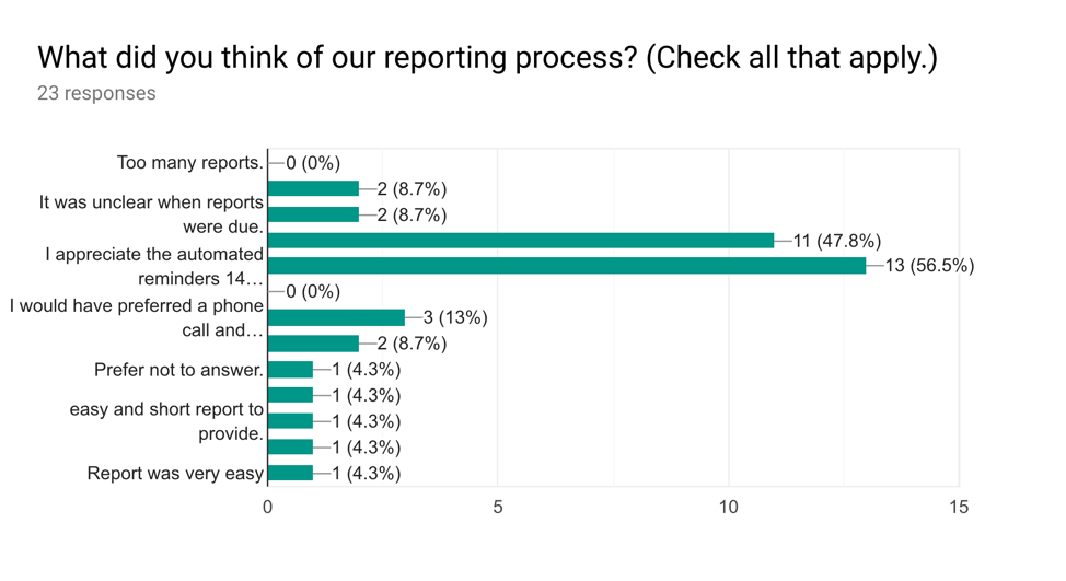 Note that Google Forms cut off the longer responses here, which originally read (in order):   I wish there were more touchpoints before the final report was due. (2)    It was very clear when reports were due. (11)    I appreciate the automated reminders 14 days before a report due date and 3 days after the due date has passed. (13)    I would have preferred a phone call and/or in-person meeting in lieu of written reporting. (3)    I would like the option of uploading a report completed for another funder instead of writing a new one for you. (2)