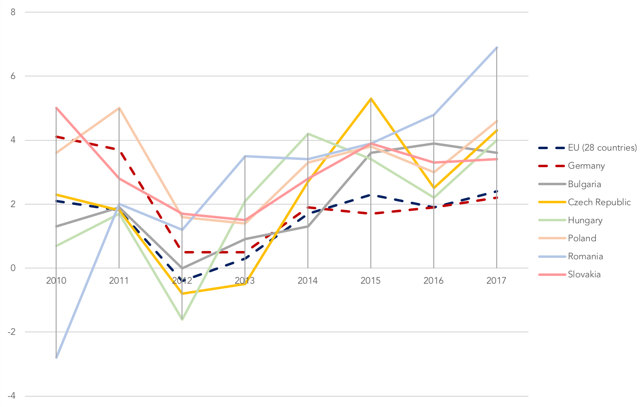 Real GDP growth rate of Central Eastern European countries in comparison to Germany and EU average from 2010 to 2017. Source: Eurostat