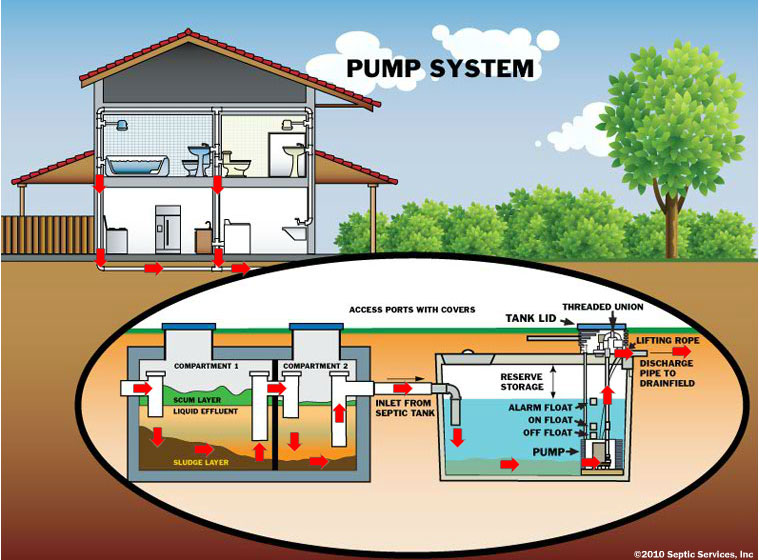 Septic Tank Pump Systems