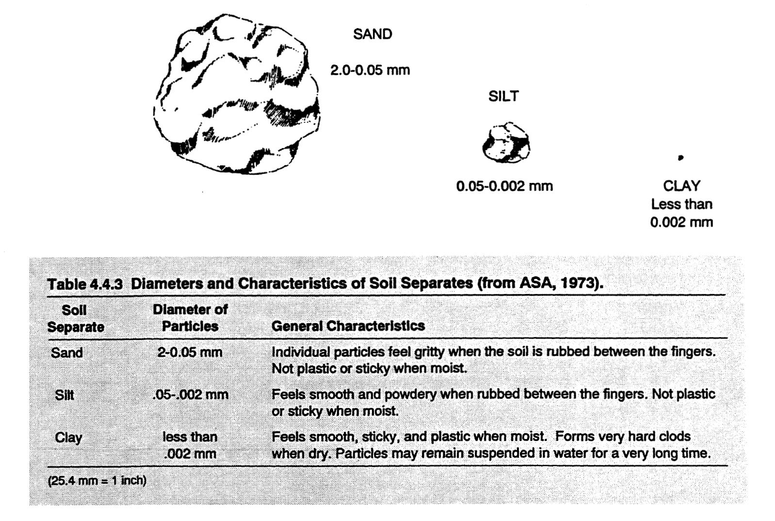 Diameters and Characteristics of Soil Separates