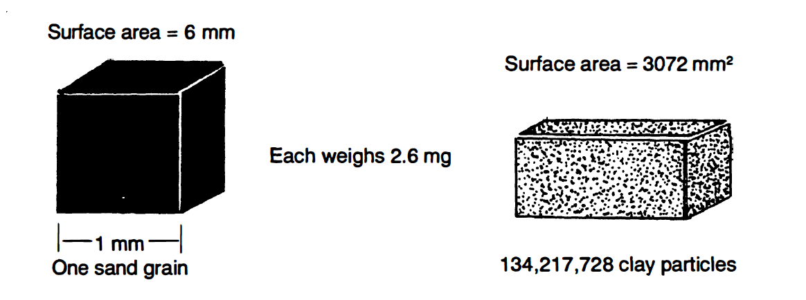 Size comparison between one grain of sand and a mass of clay