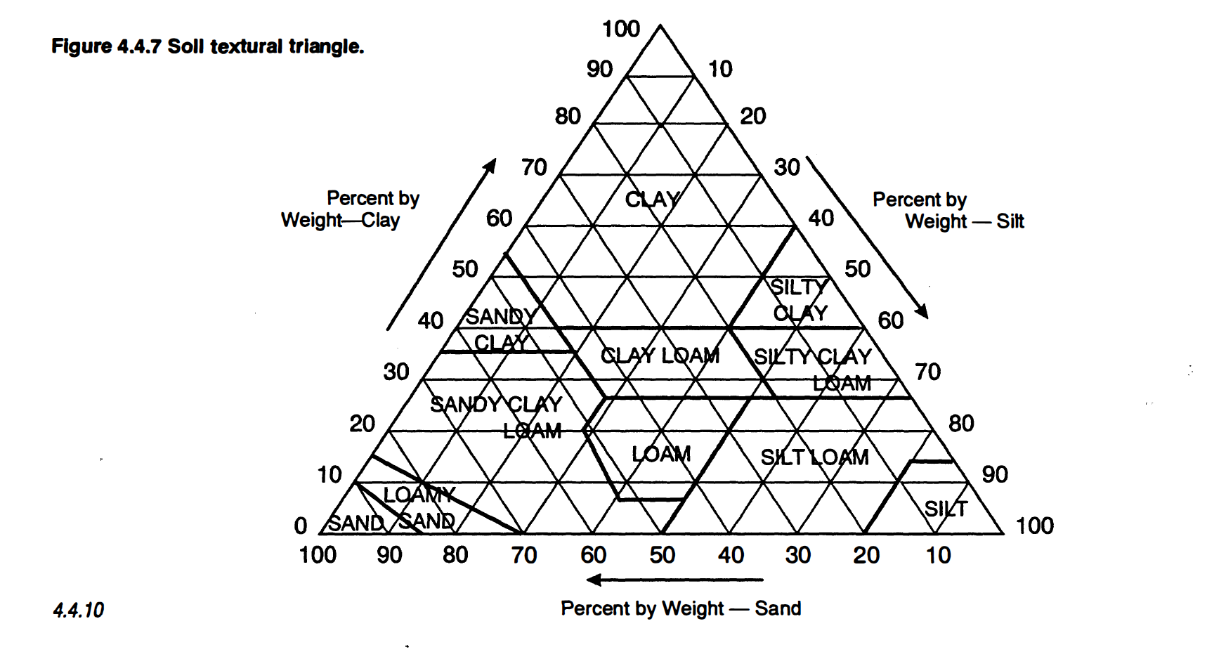 Soil textural triangle.