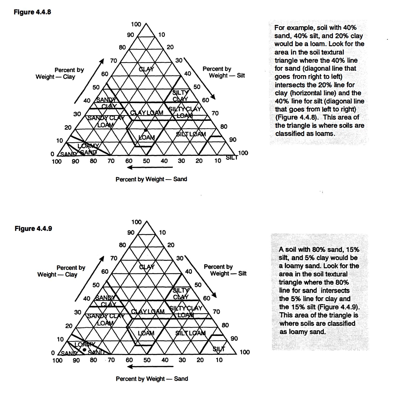Soil Triangle 1