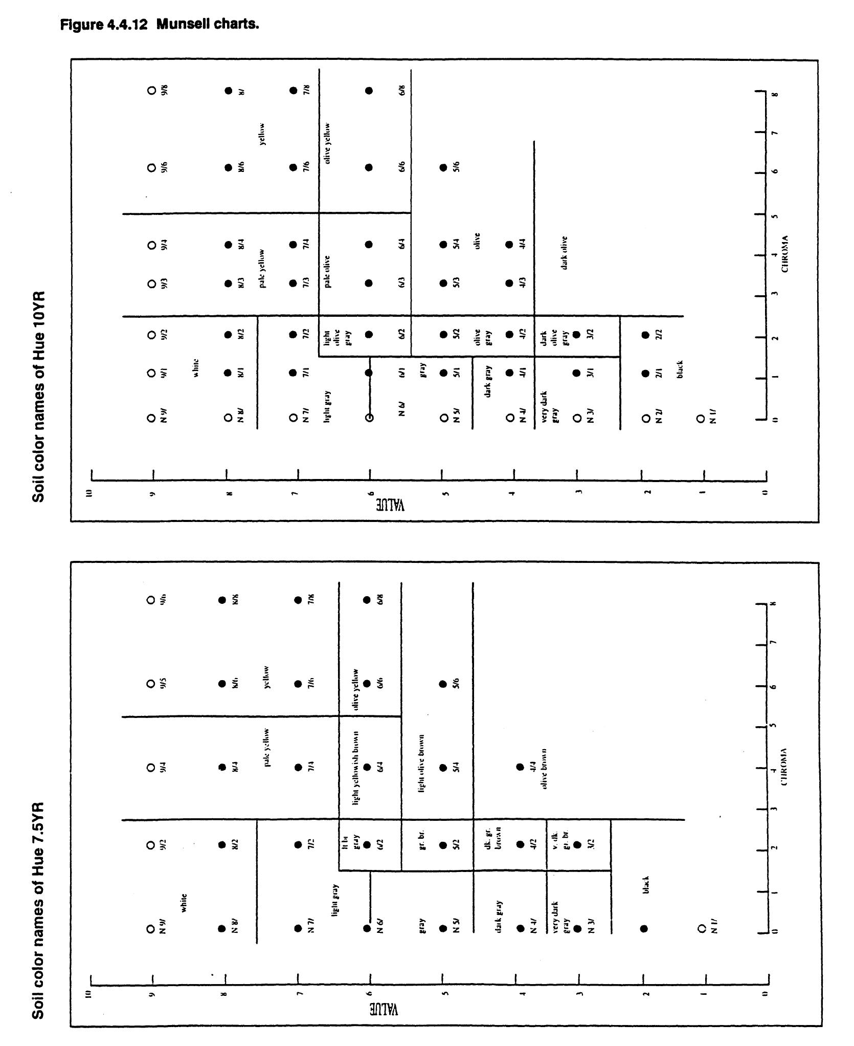 Munsell charts.