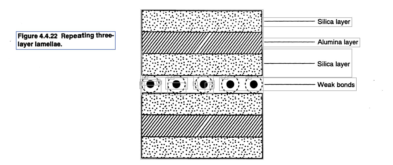 Repeating three layer lamellae