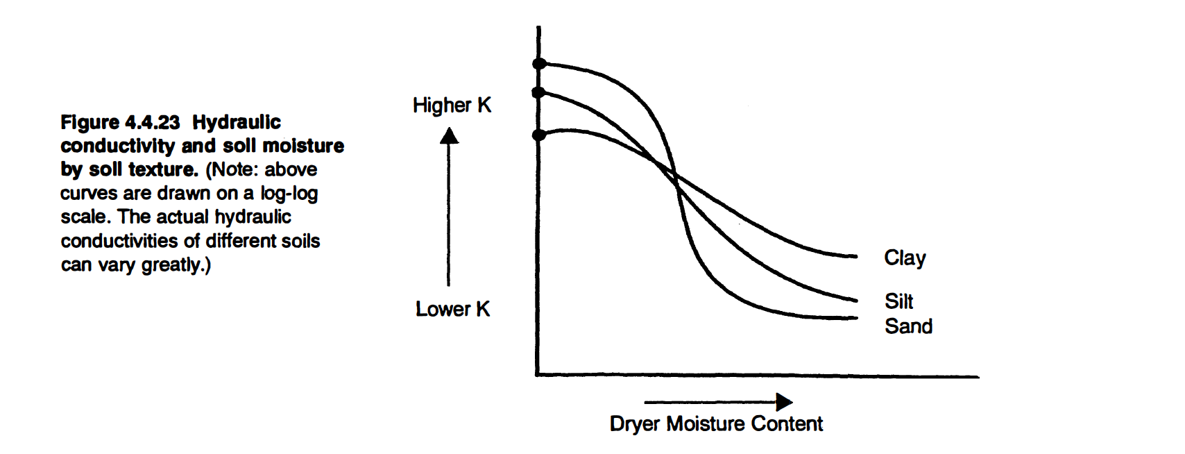 Hydraulic conductivity and soil moisture by soil texture