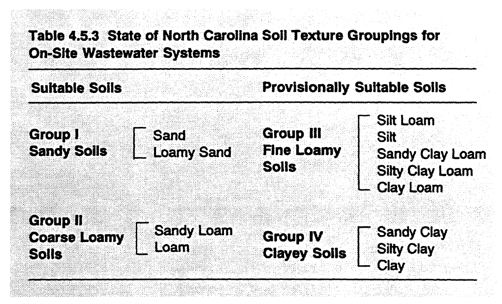 Soil Texture Groupings for Septic Systems North Carolina