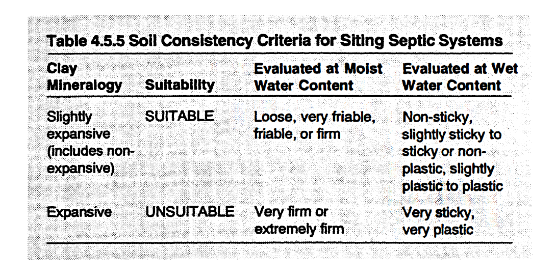 Soil Consistency Criteria for Siting Septic Systems