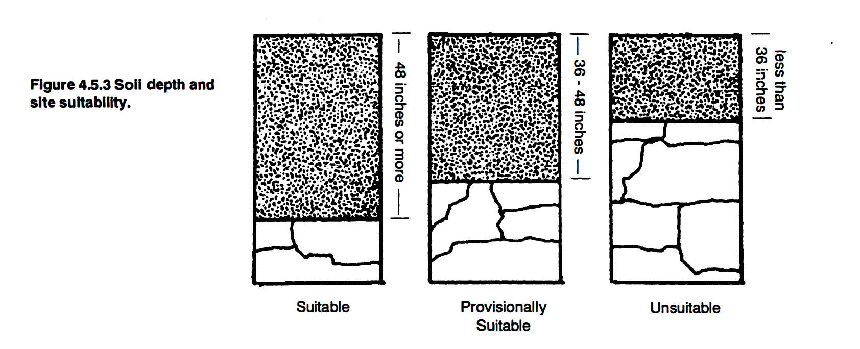 Soil Depths and Site Suitability for Septic Systems