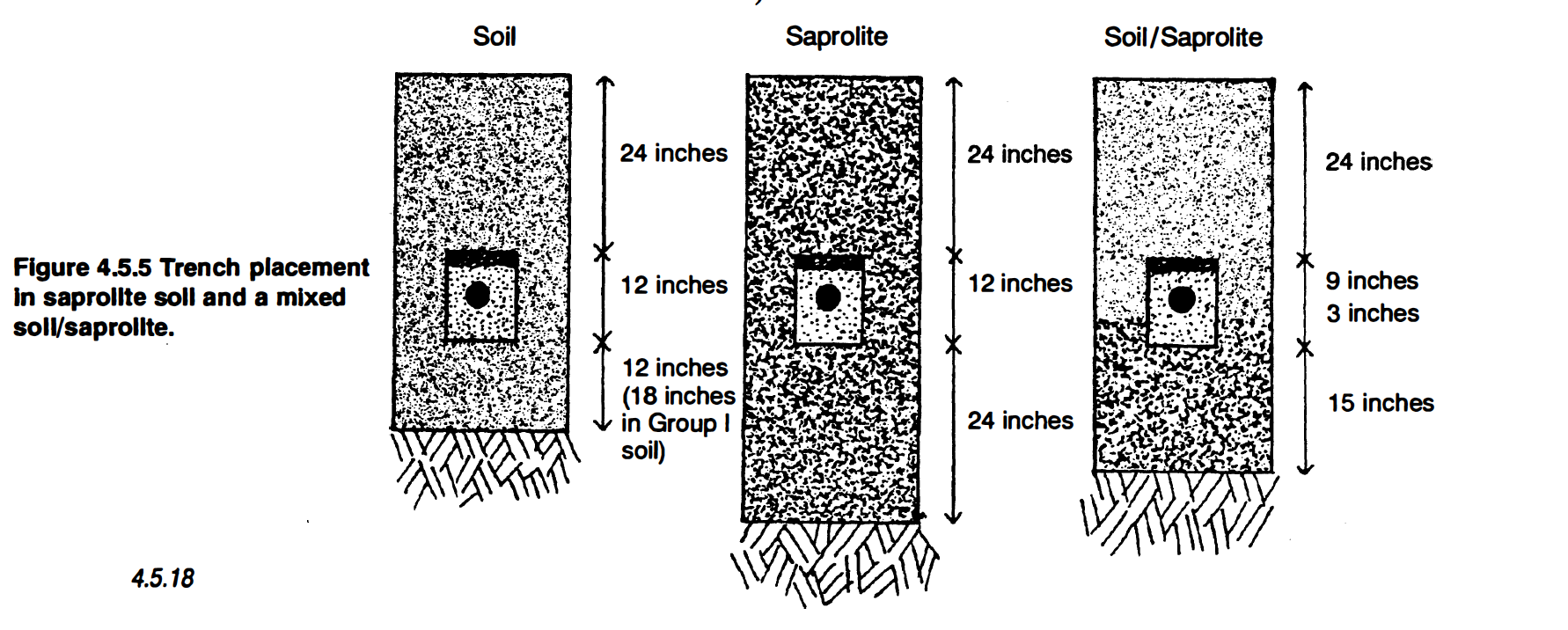 Septic Trench Placement in Saprolite Soil