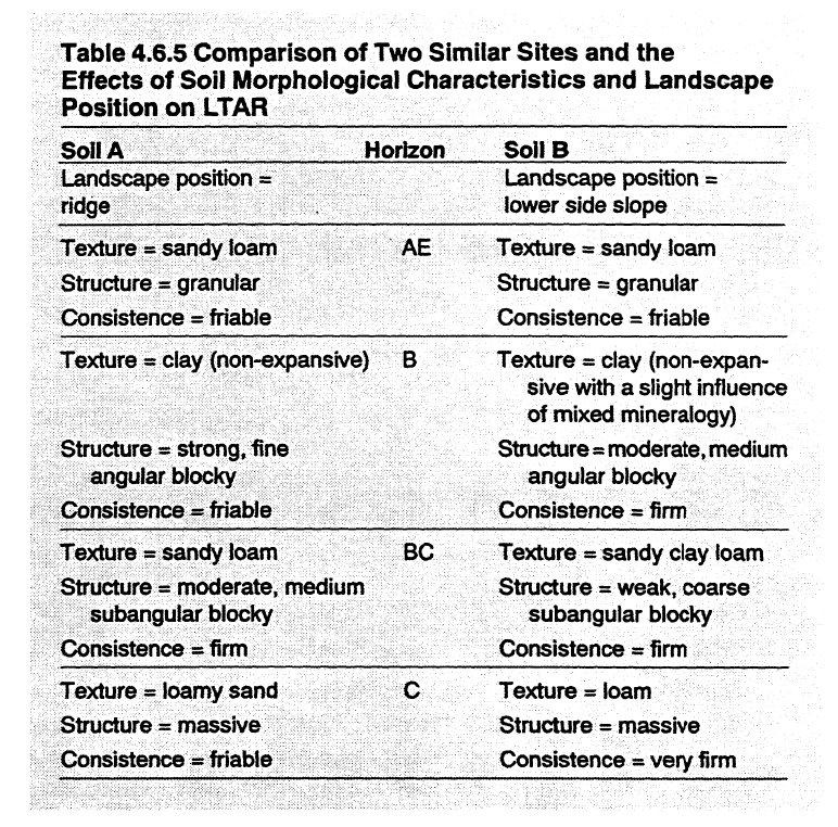 An example of using the different soil and landscape characteristics to estimate LTAR is presented in Table 4.6.5 and the explanation following table.
