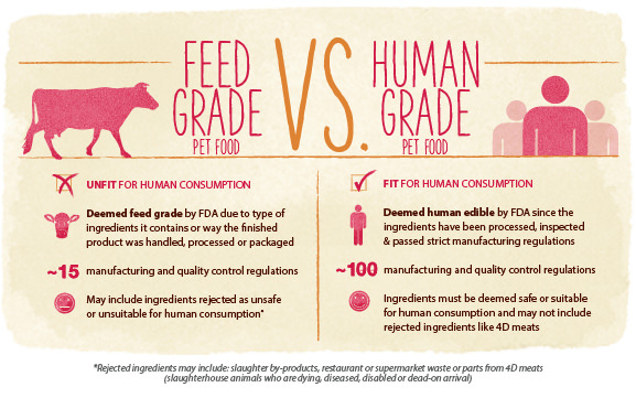 The difference between feed grade and human grade food. Source: The Honest Kitchen