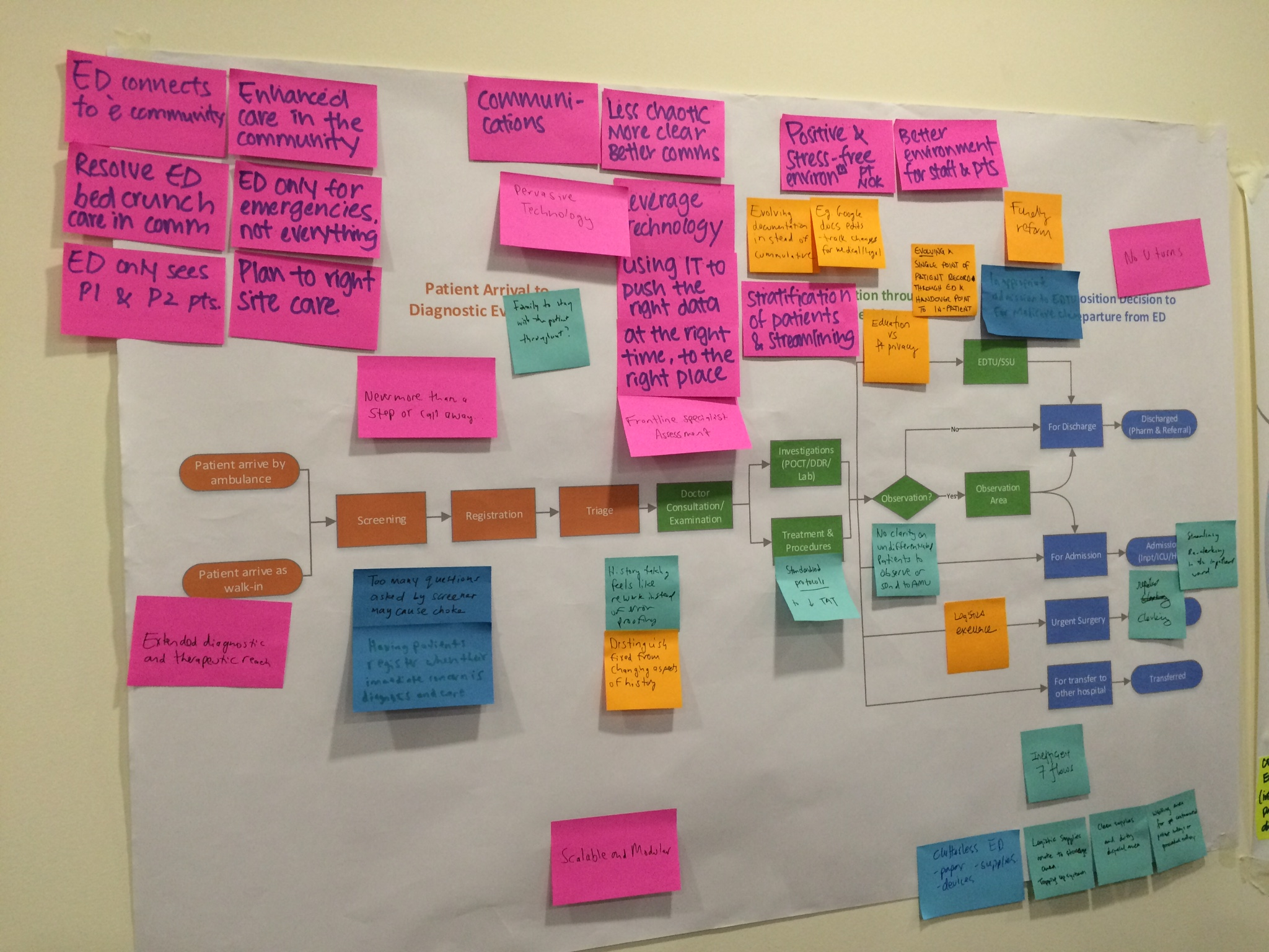 Figuring out the Emergency Department process model