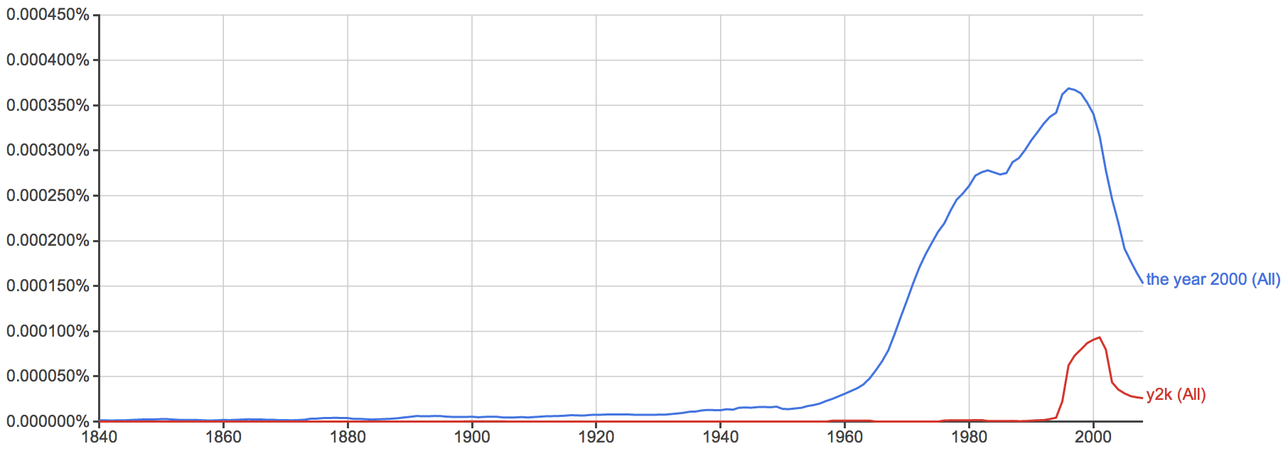 "ngram of ""the year 2000"" and ""y2k"" references"