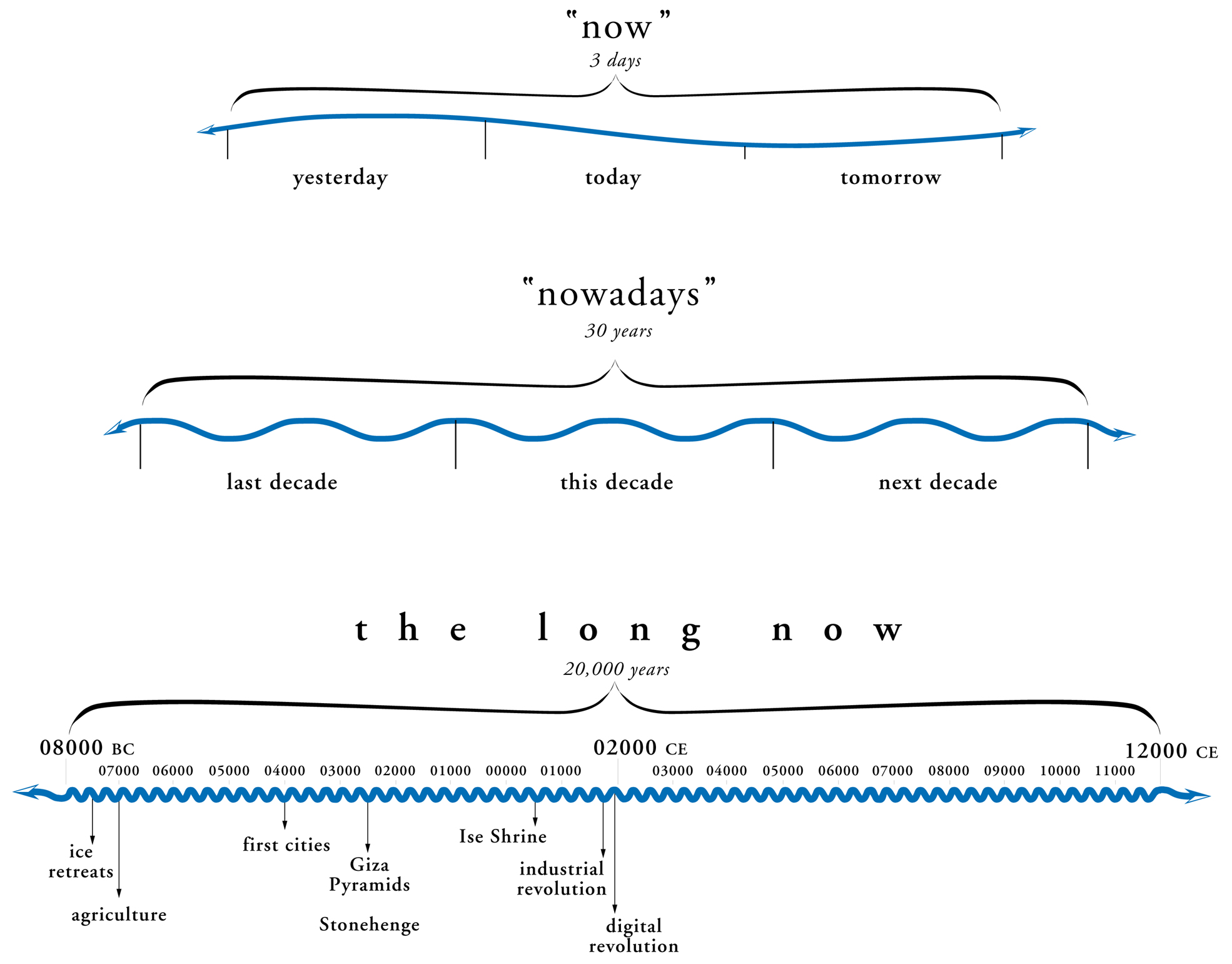 The  LongNow project  focuses on the next 10,000 years of human history.