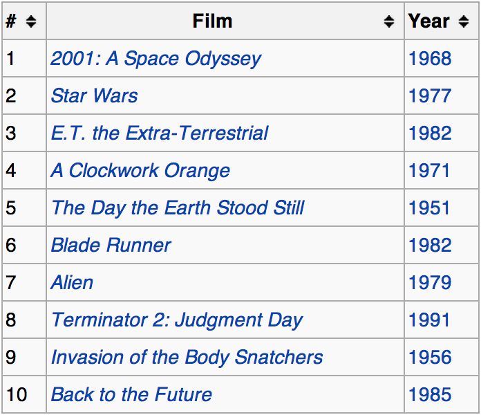 The  AFI 2008 top sci-fi movies , all made before 1992.