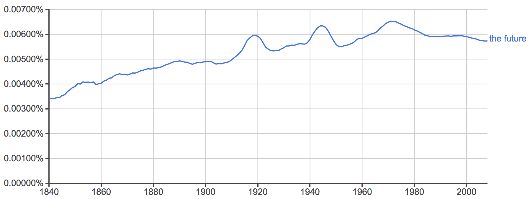 "ngram of ""the future"" tappers off after the year 2000"
