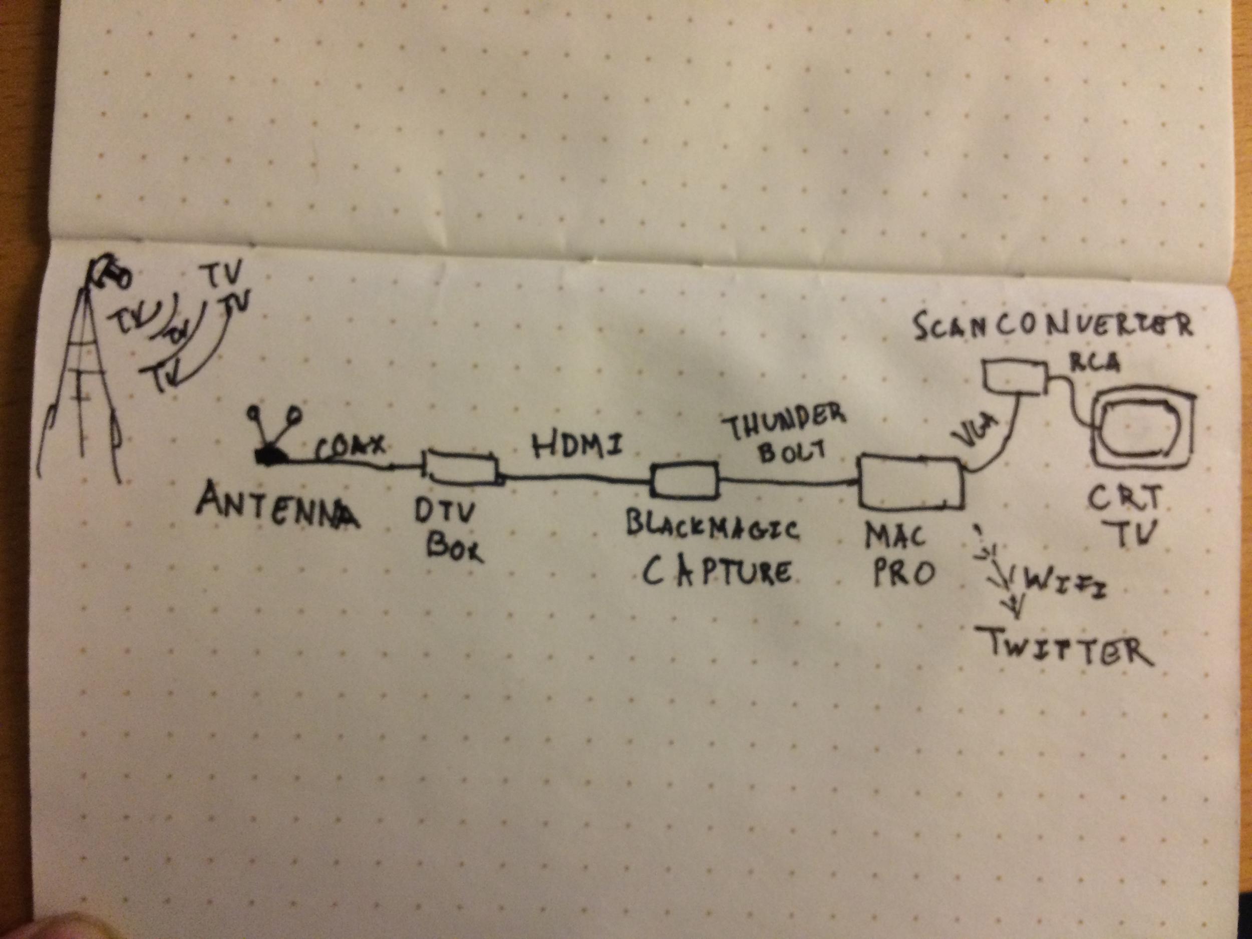 Signal path sketch.