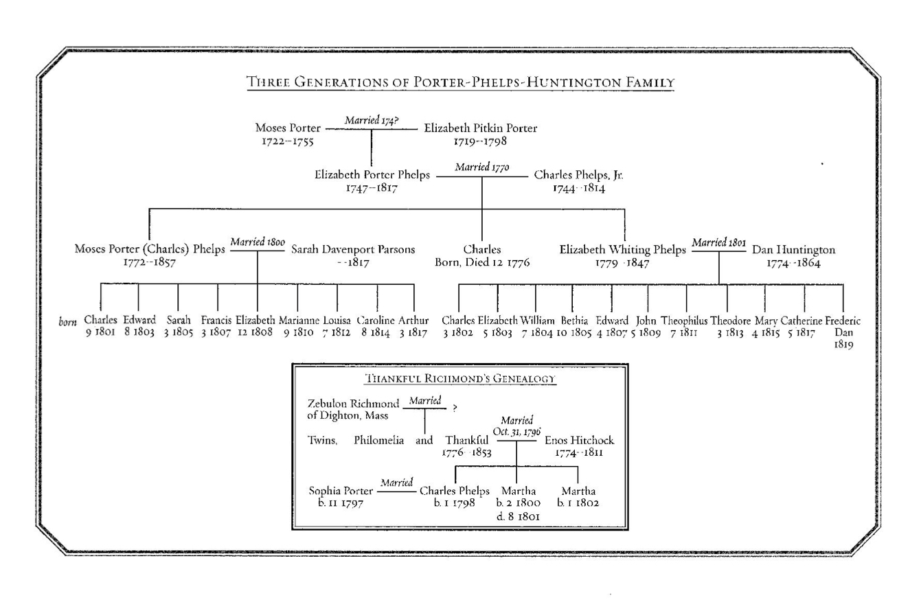 The Phelps Family Genealogy as printed in  Earthbound and Heavenbent,  with permission of author Elizabeth Pendergast Carlisle.