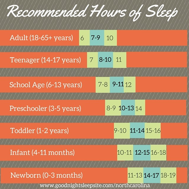 """The blue section is average amount of sleep in a 24-hour period for each age group. The green section are amounts of sleep that are outside of the average range, but still considered """"normal""""."""