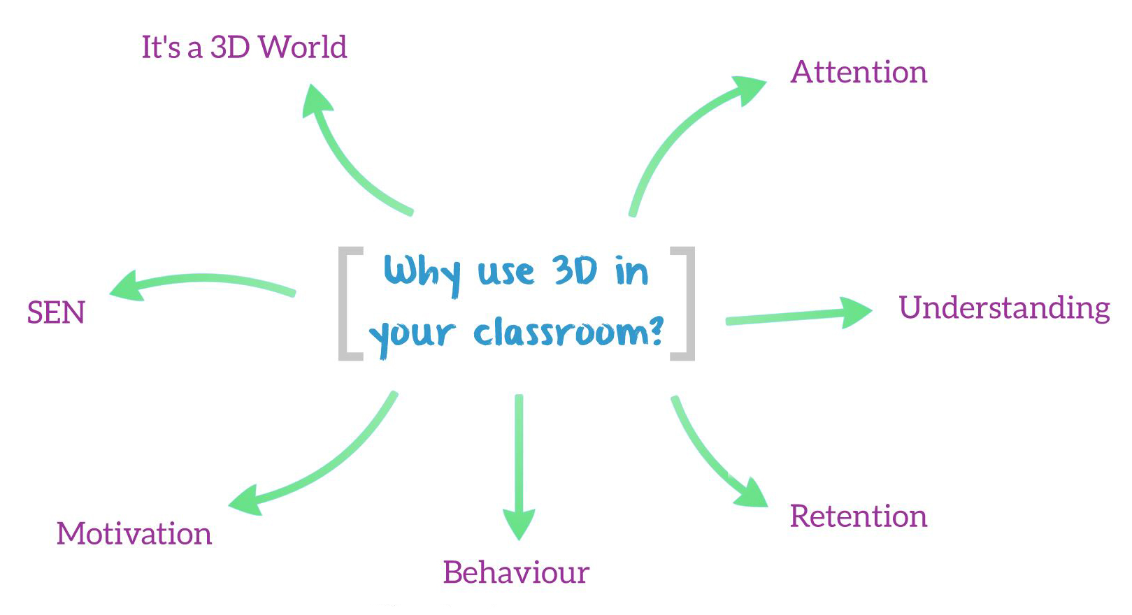 Benefits of 3D learning