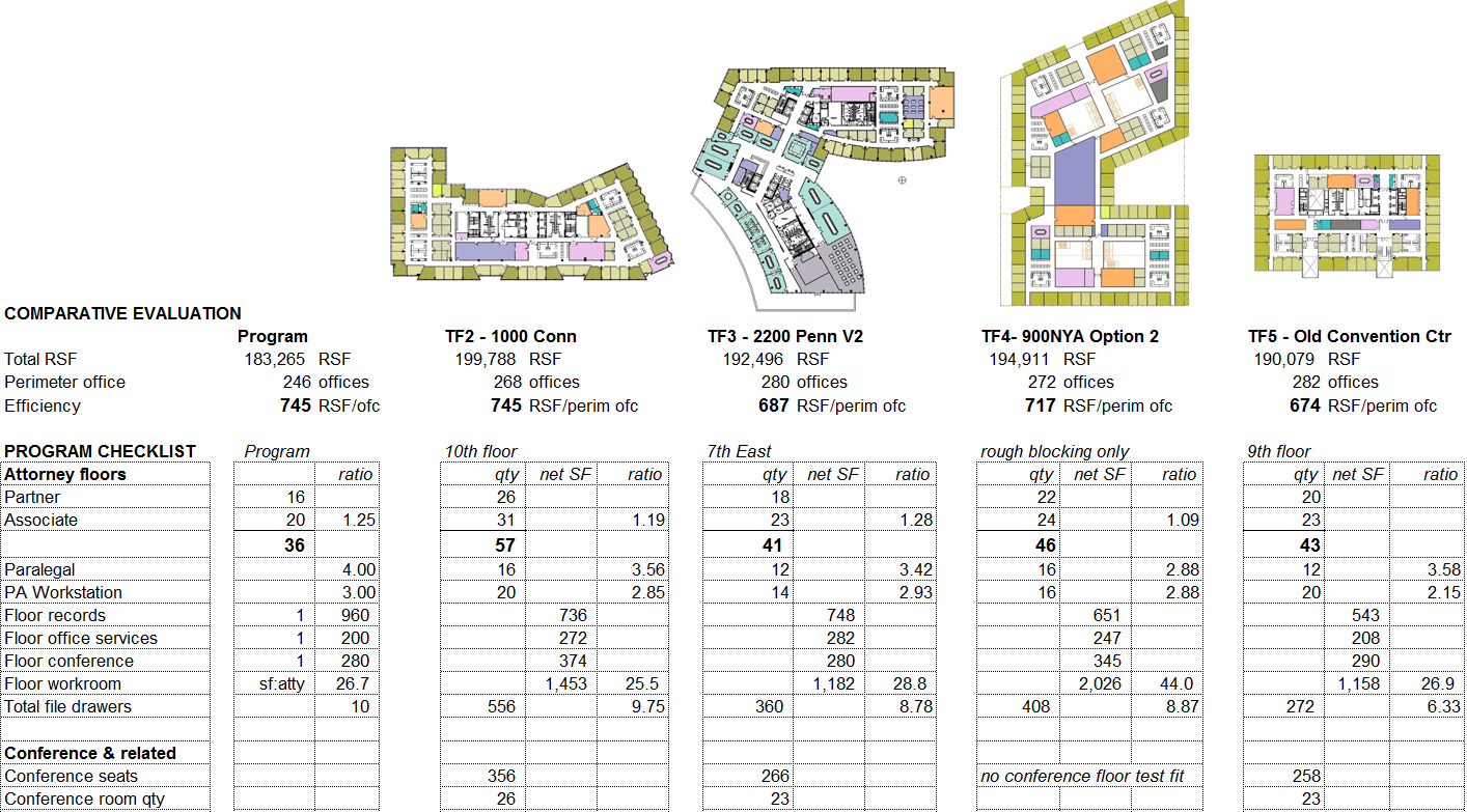 Comparative analysis of new building alternatives