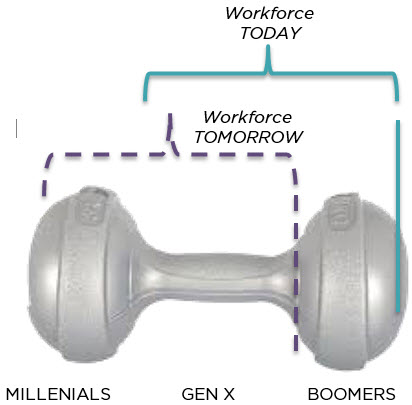 demographic dumbbell