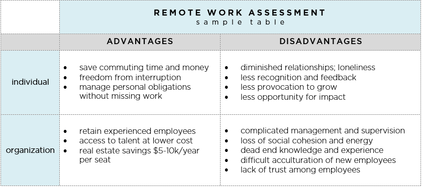remote work assessment table