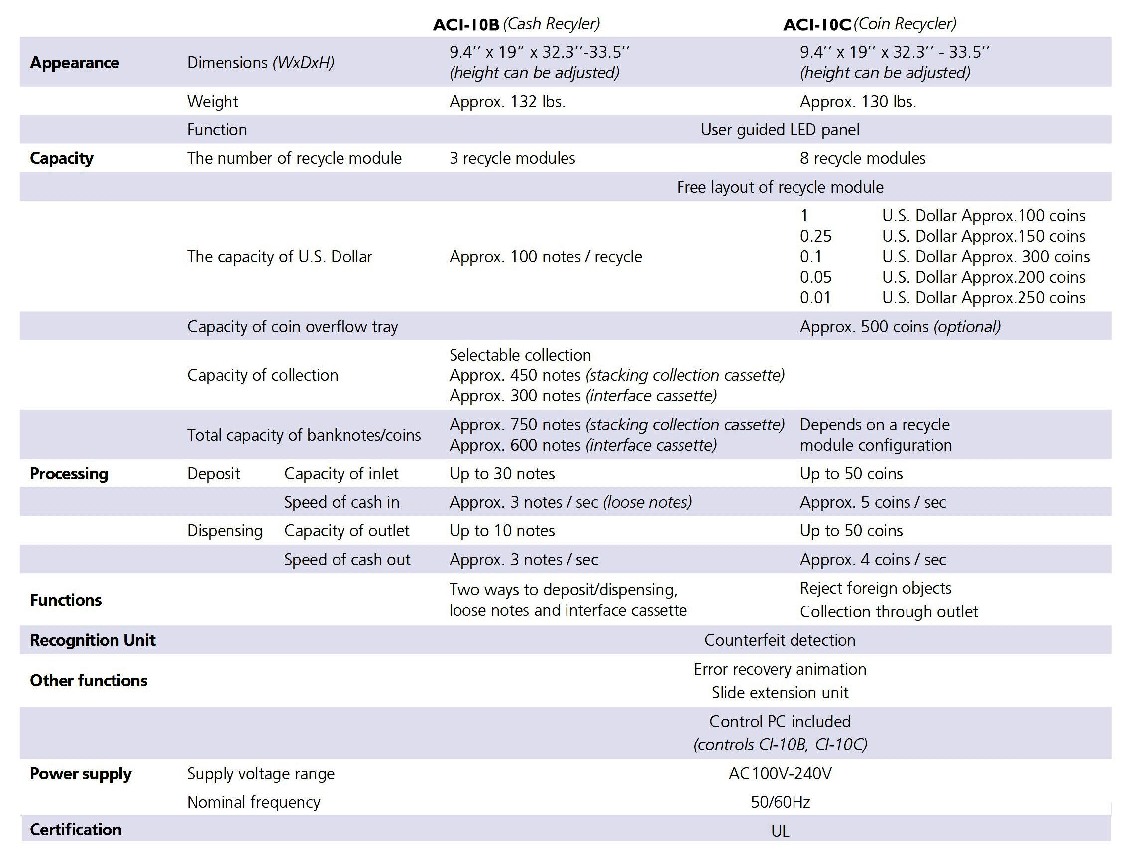 ACI-10 table-HERO.jpg