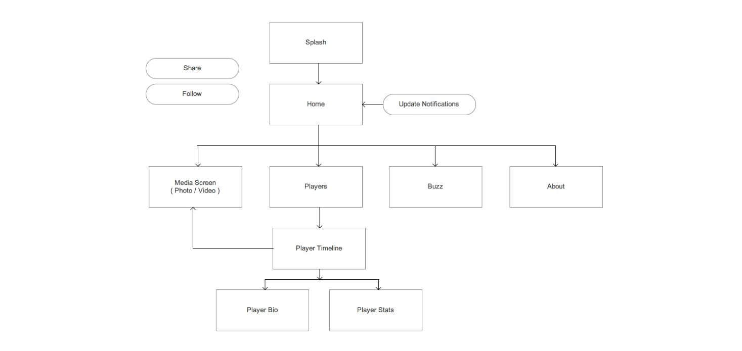 nhlpa - page flow diagram