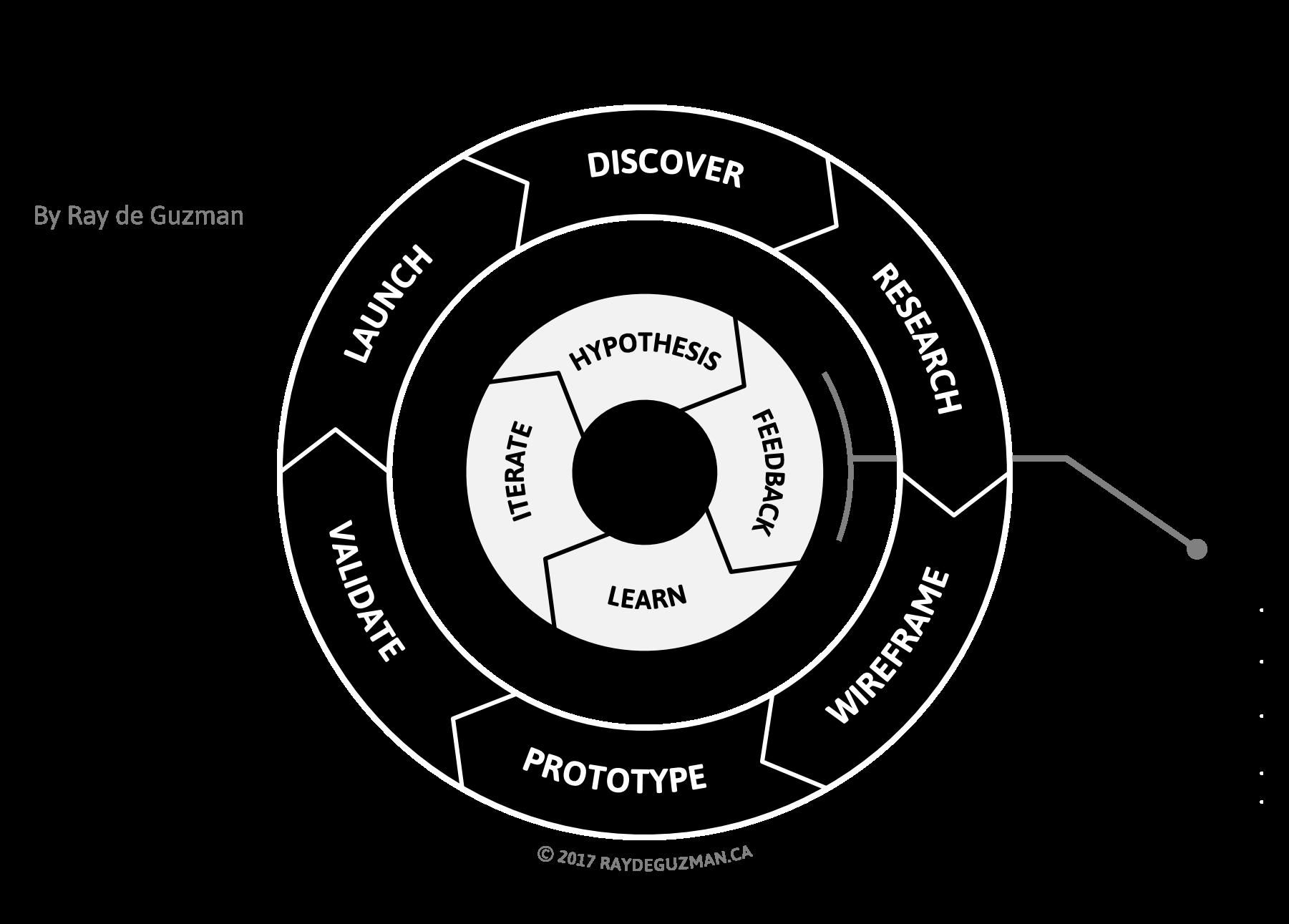 raydeguzman_product_design_process.png
