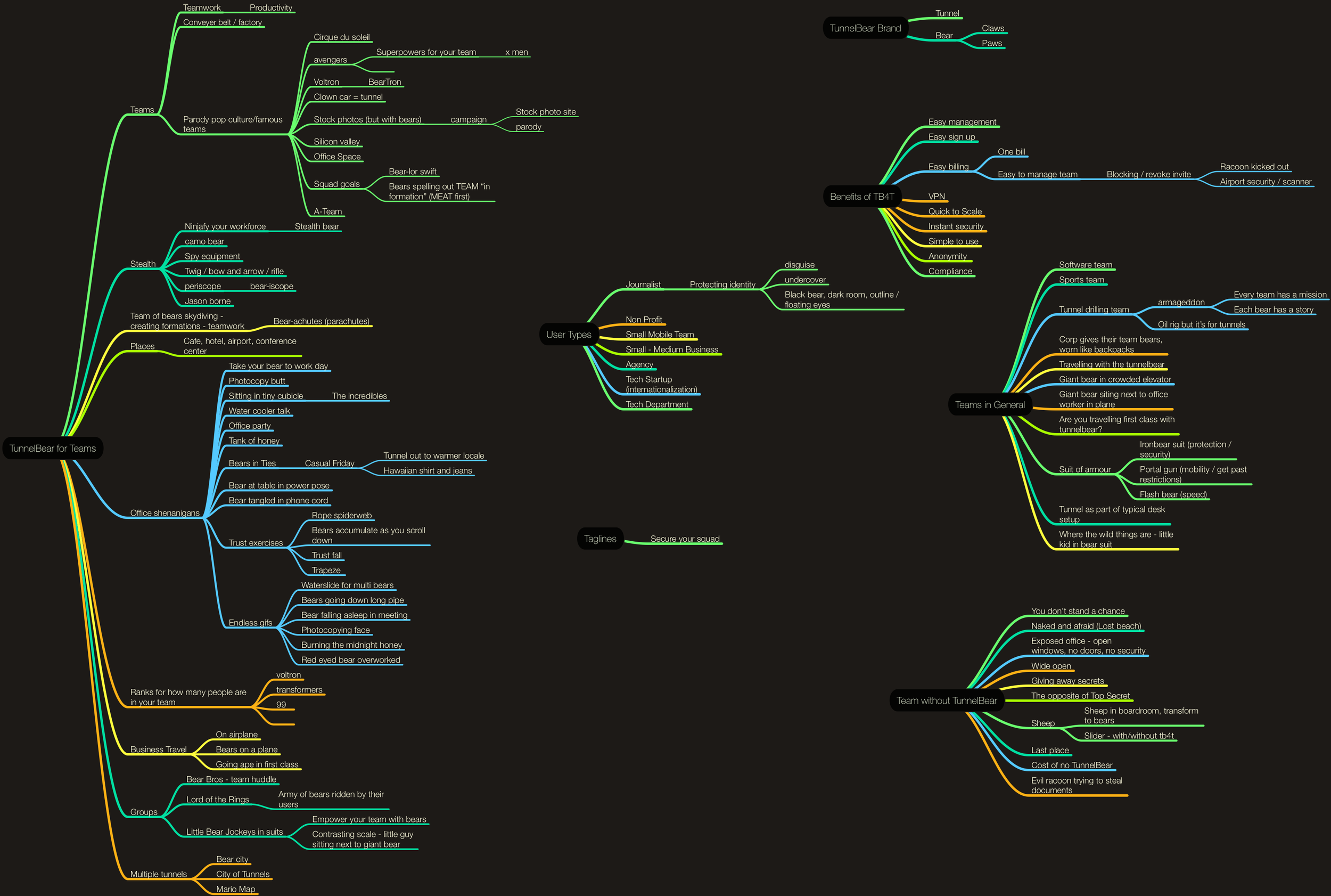 Mindmap Brainstorm of Creative Directions