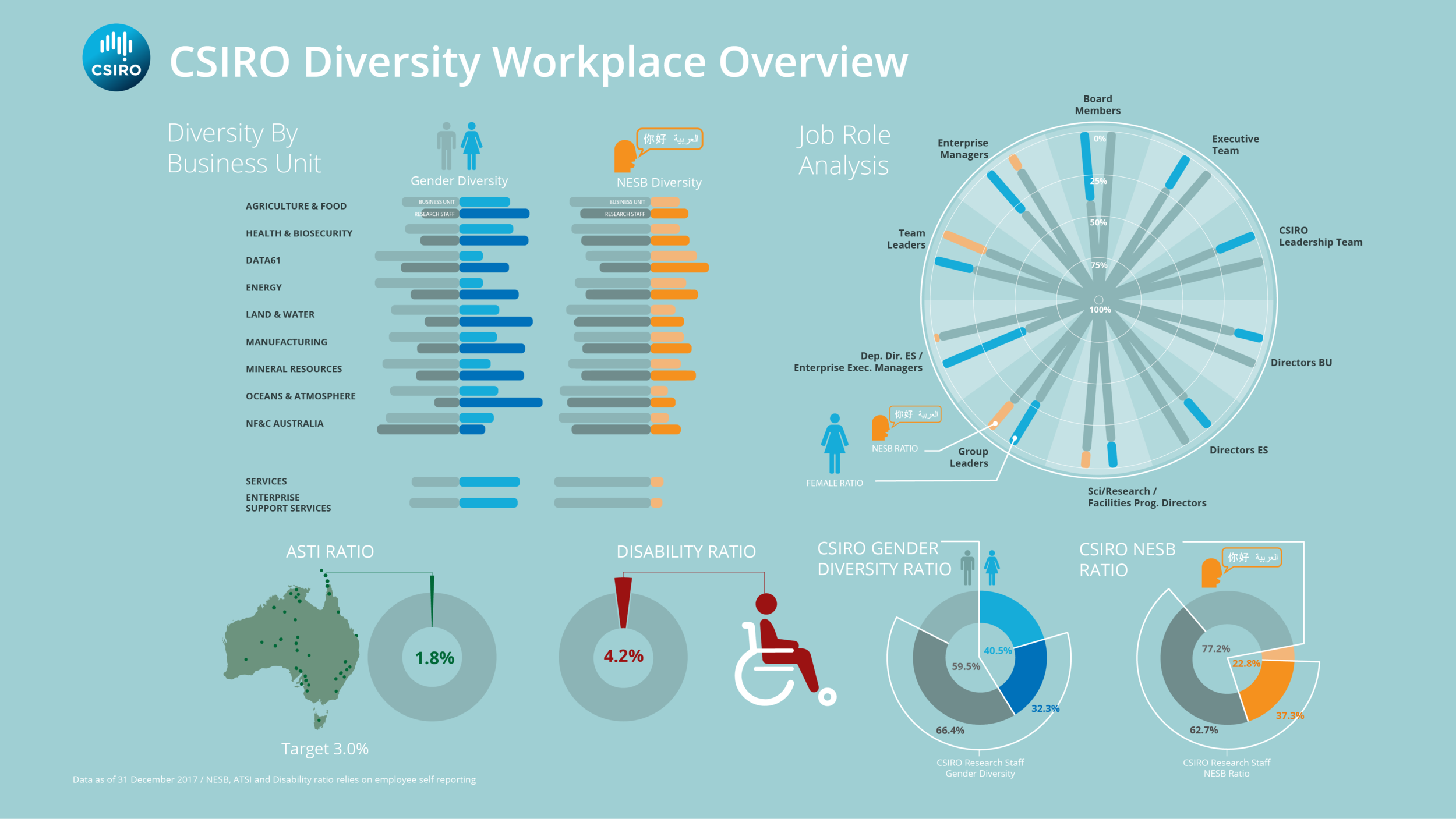 CSIRO Infographic