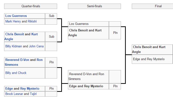 Tag Team Tournament Bracket