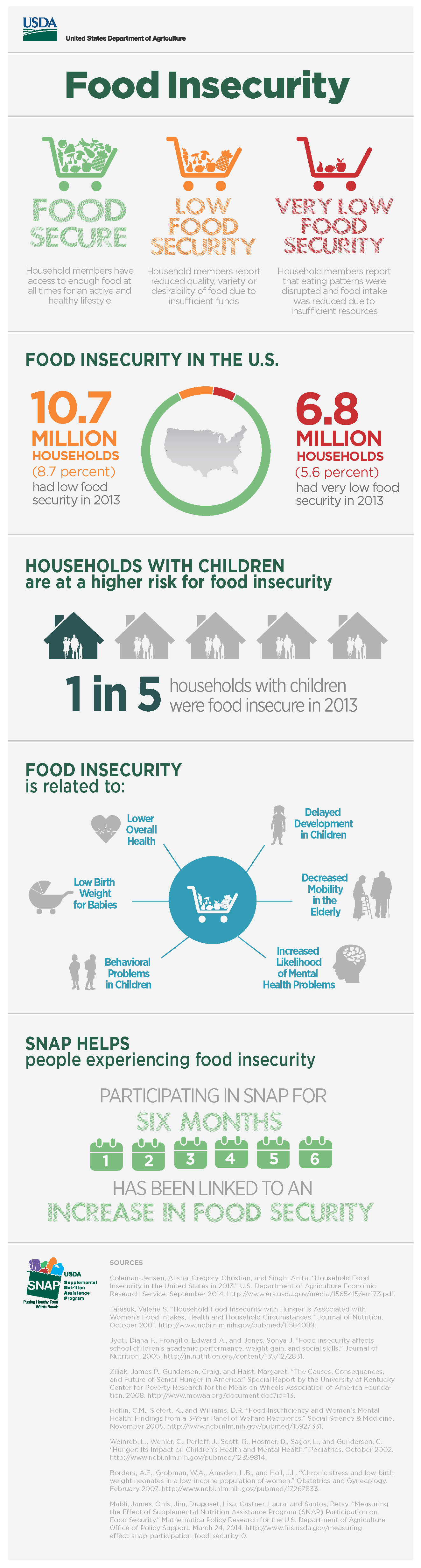 01_USDA_infographics_Food-Insecurity_Page_1.jpg