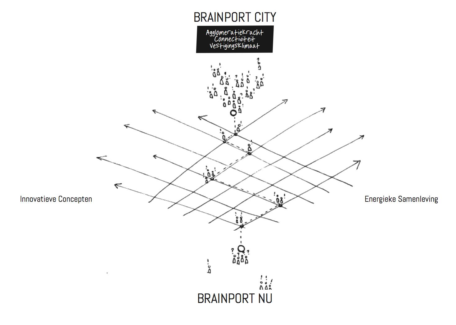 TvT_Brainport Mindset2.png