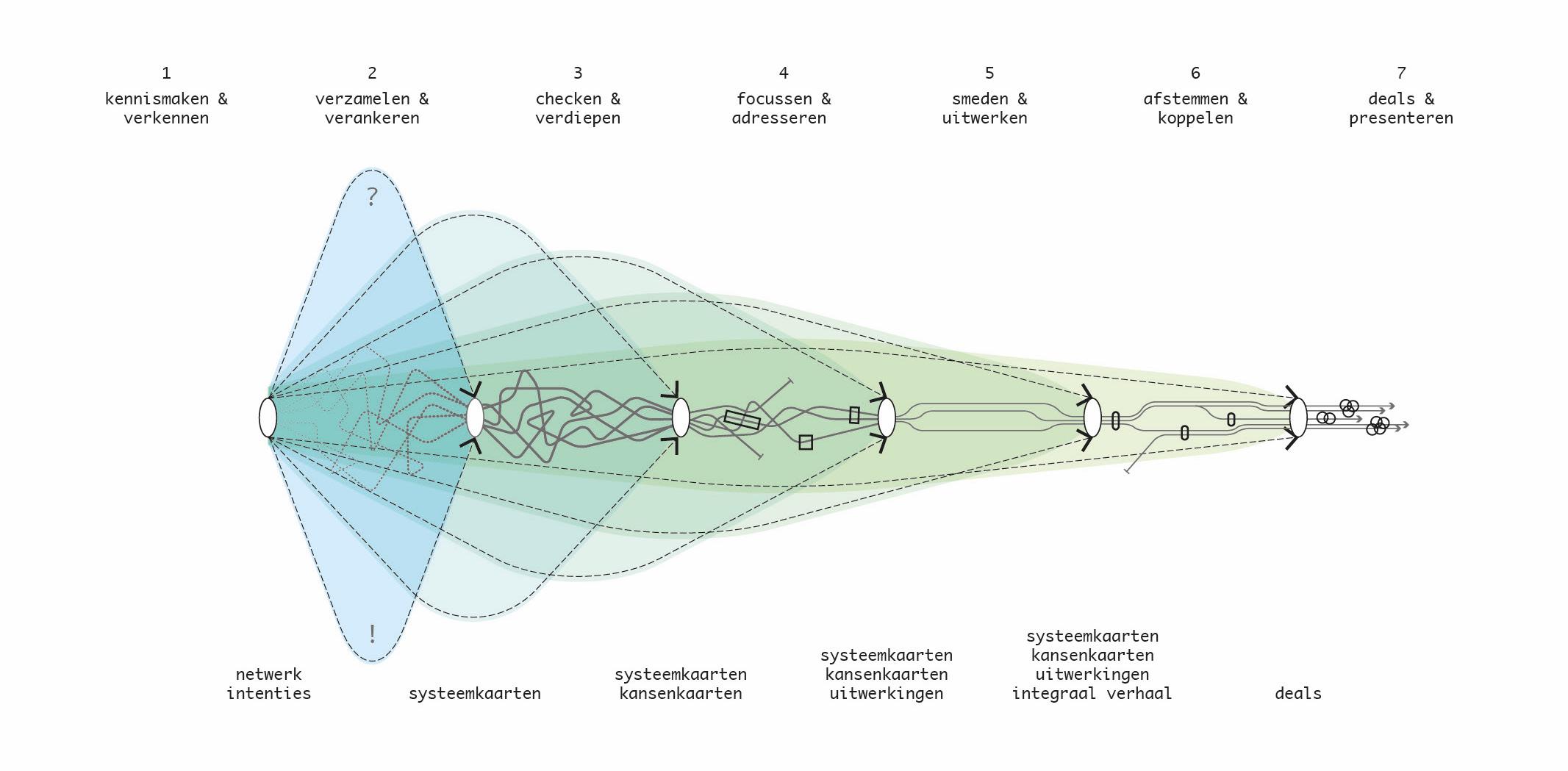 TvT_Smart Urbanism process en design tool 3.jpg
