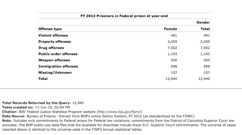 Federal Female Drug Offenders.jpg