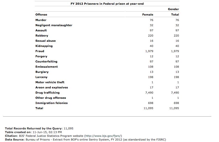 Female Federal Drug Offenders 2.jpg