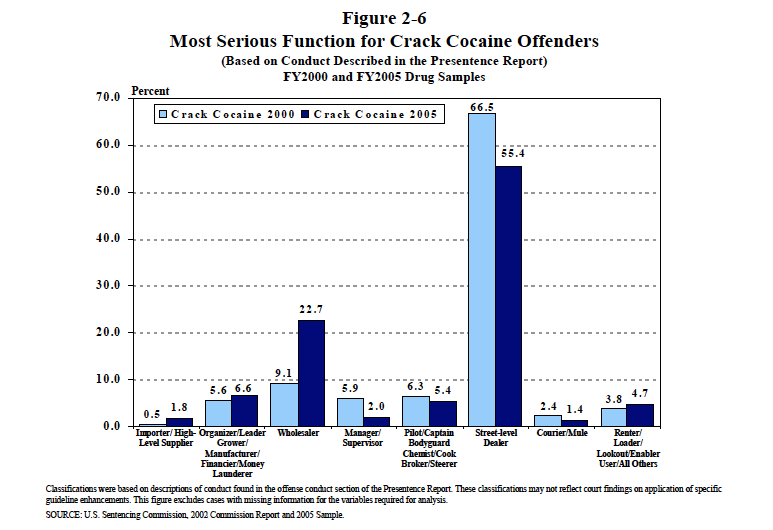 """From the U.S. Sentencing Commission's 2007 Report to Congress: """" Cocaine and Federal Sentencing Policy ."""" Figure 2-6, p 21."""