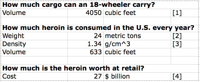 Annual Heroin Consumption