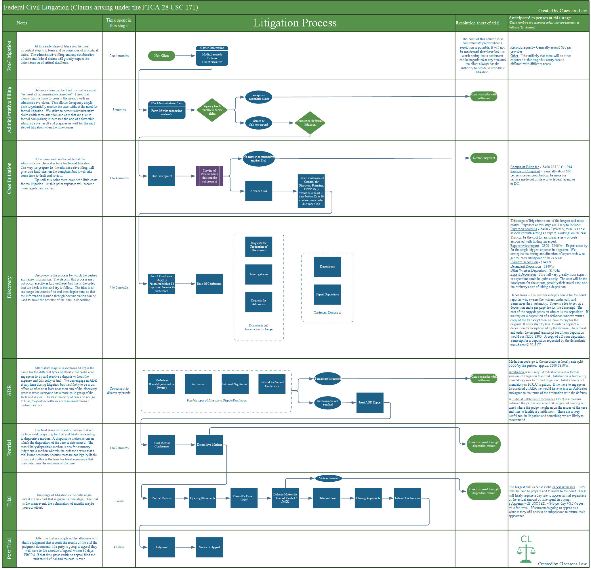 Download here - The chart is very large because federal litigation is complicated.  Click the image to expand or click download here for a pdf.  The pdf includes an additional Service of Process sub-flow chart. We hope you find it useful.